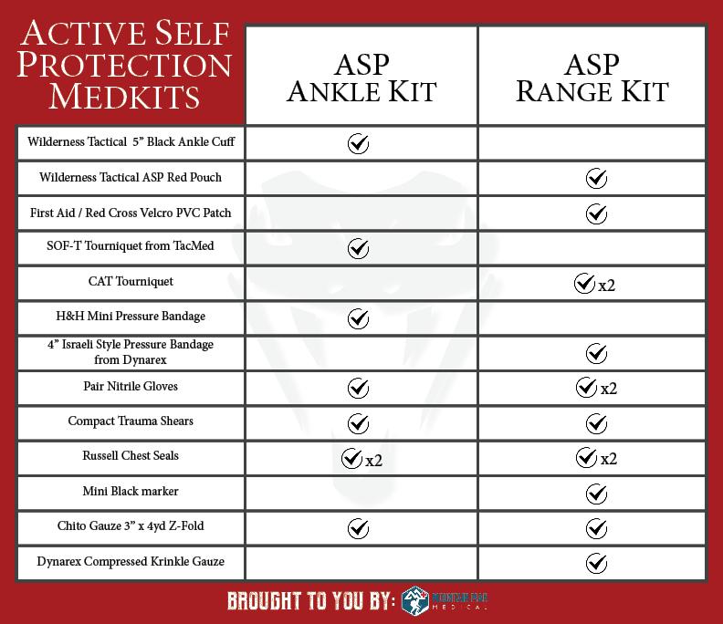 ASP MedKits Chart